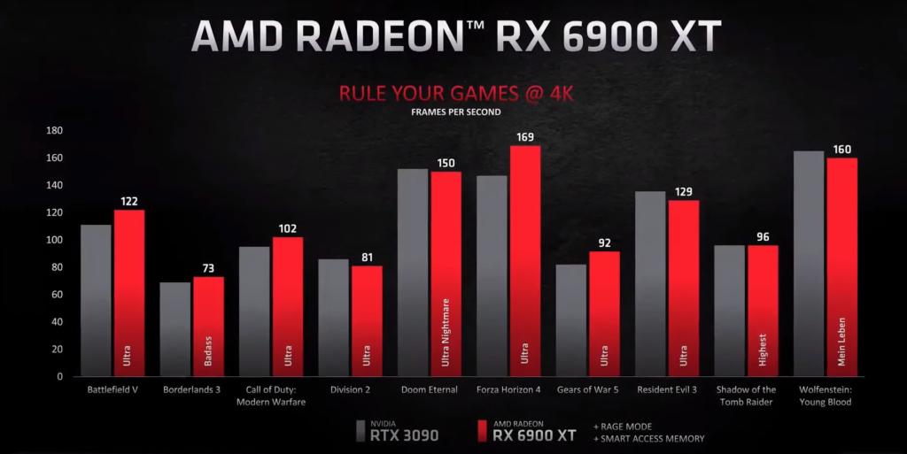 AMD Radeon RX 6900 XT comparison